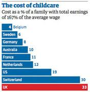 Figures from the Guardian show that the UK is the second most expensive country in the world for Childcare